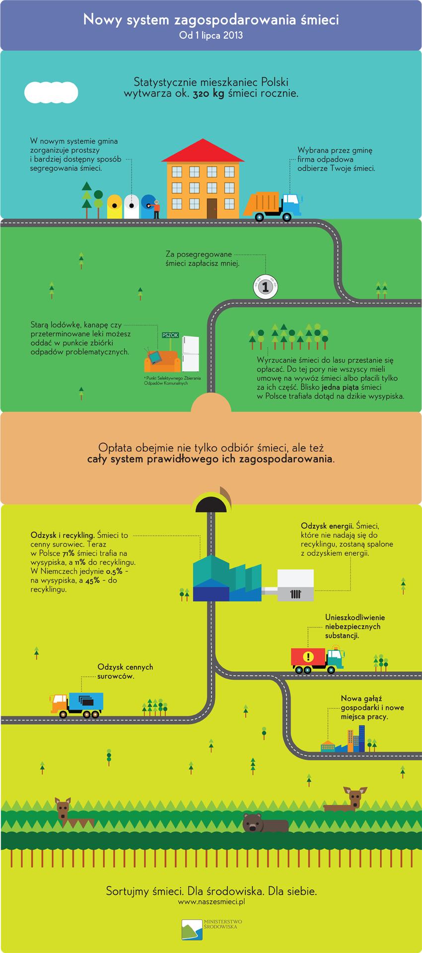 - naszesmieci_infografika_nowysystem.png